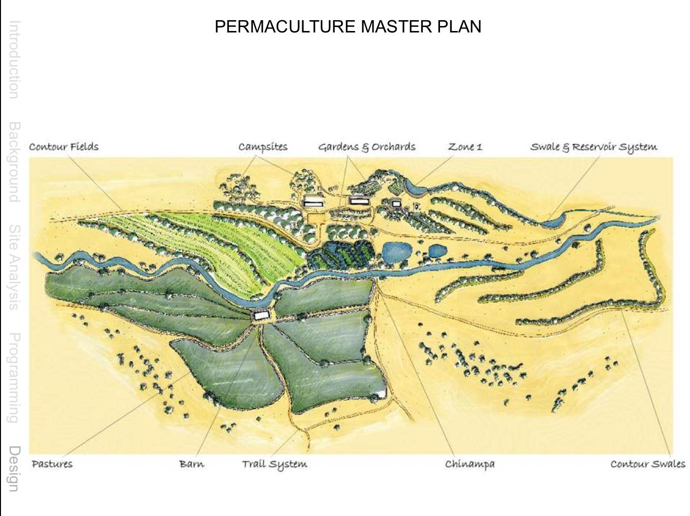 Permaculture Home Design Wallpaper
